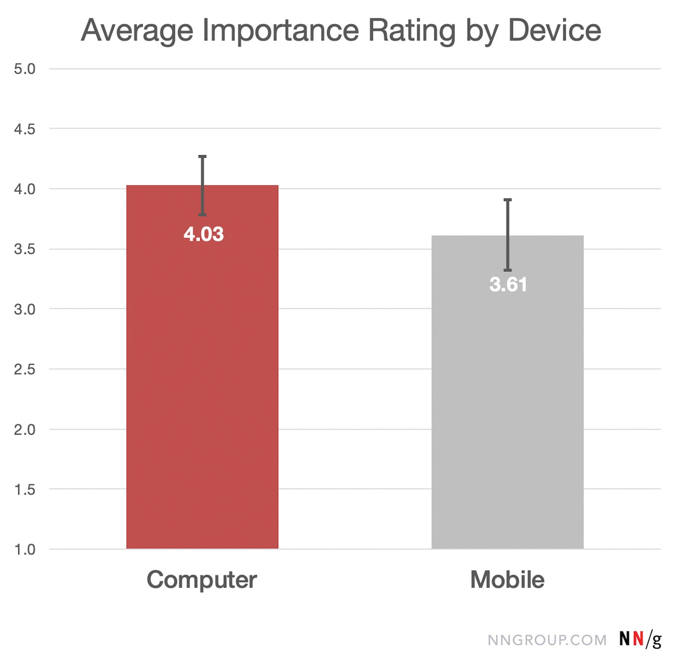 Large Devices Preferred for Important Tasks
