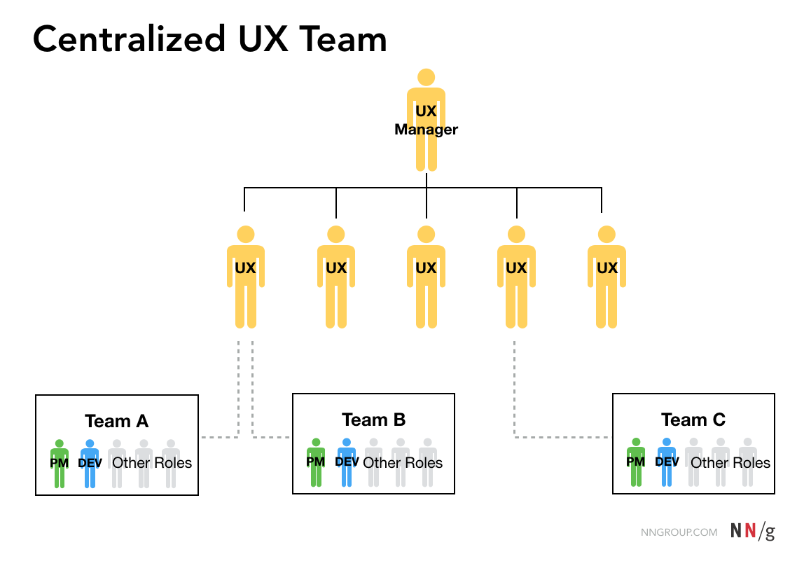 Where Should Ux Report 3 Common Models For Ux Teams And How To Choose Among Them