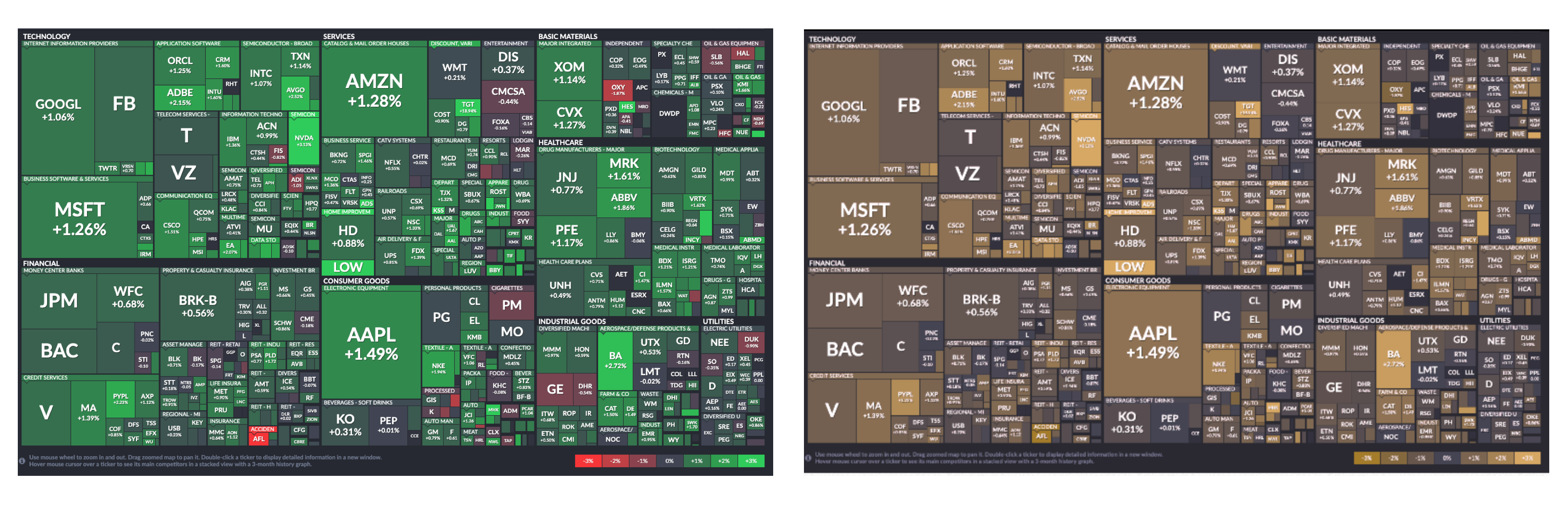 A version of the S&P 500 treemap as shown in a color blindness simulator