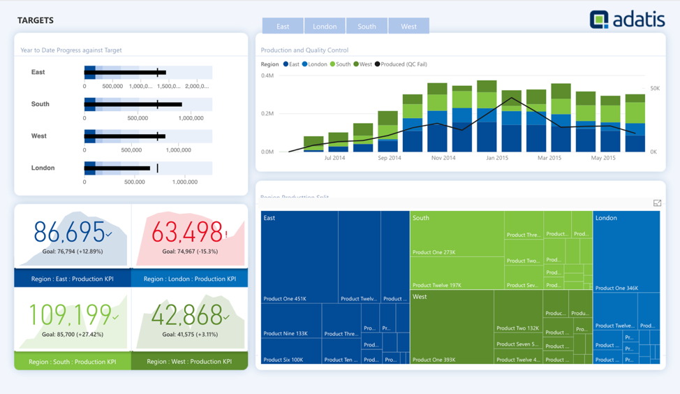 A dashboard that includes a treemap.