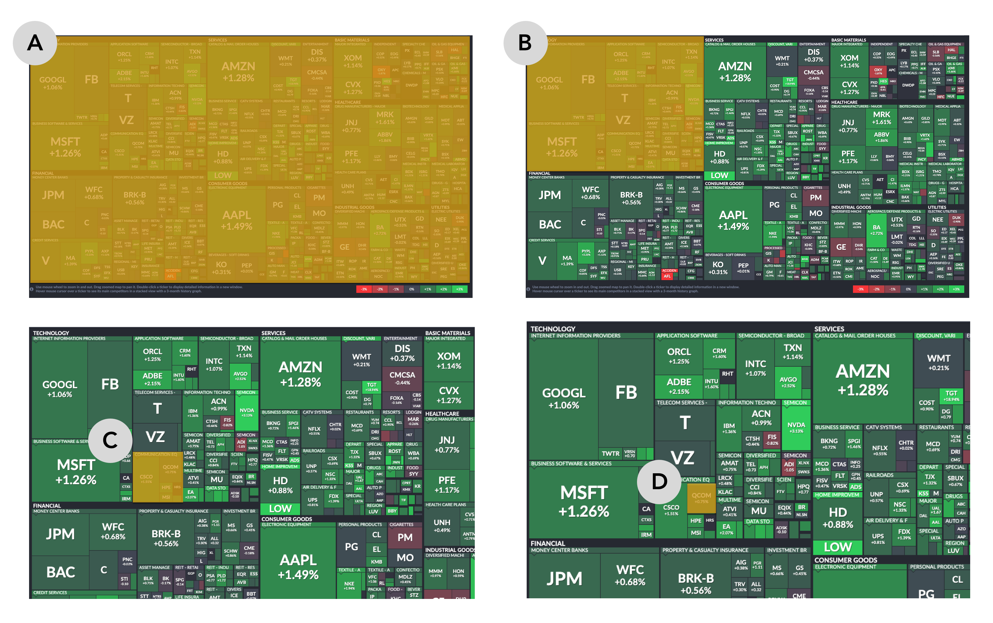 Four views of the same S&P 500 treemap, with four levels of the hierarchy of the data set highlighted