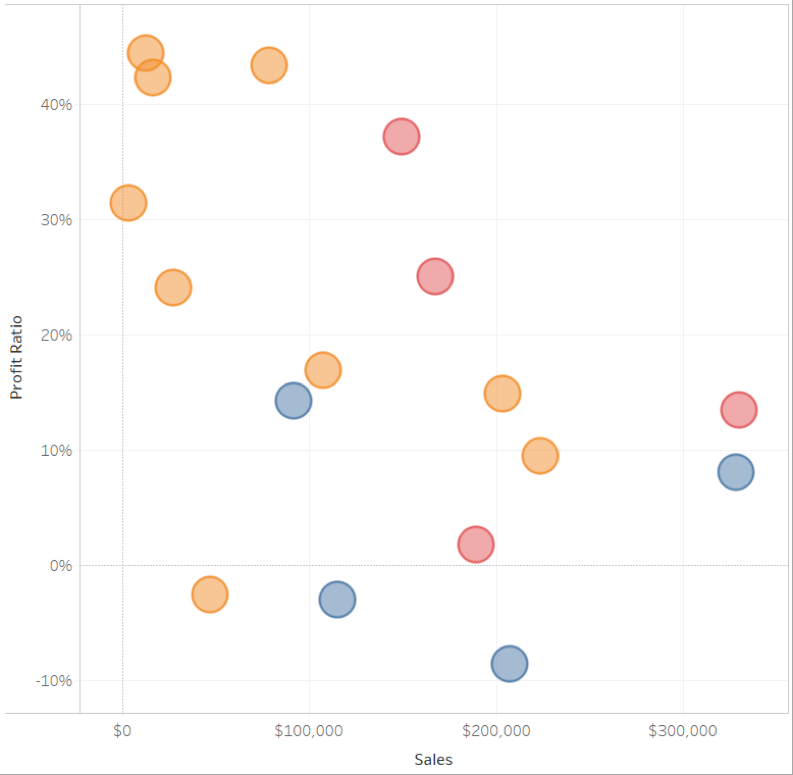 Scatterplot showing three variables.