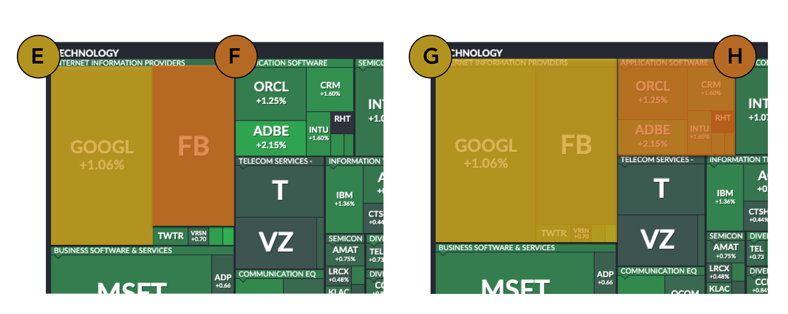 Two zoomed in images of a treemap, with the relative sizes of items shown, to compare their quantitative size