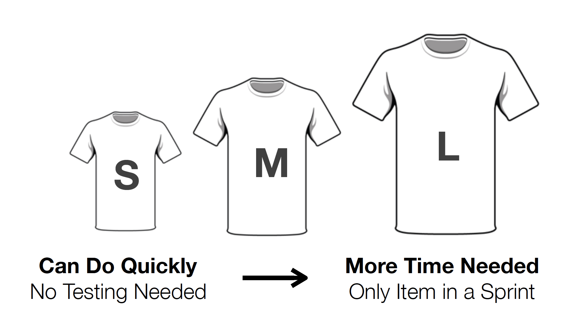 Estimation with t-shirt sizes