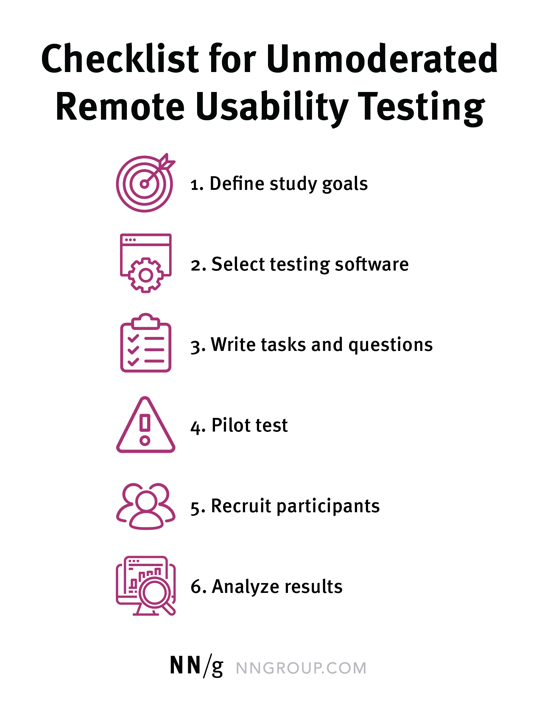List of 6 steps for unmoderated user testing: Define study goals, Select testing software, Write tasks and questions,Pilot test, Recruit participants, and analyze results.