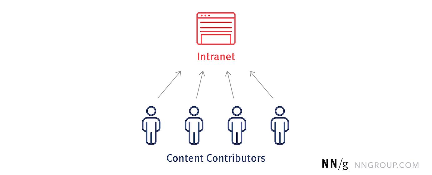 信息图显示了内容贡献者能够直接在内部网上发布内容。