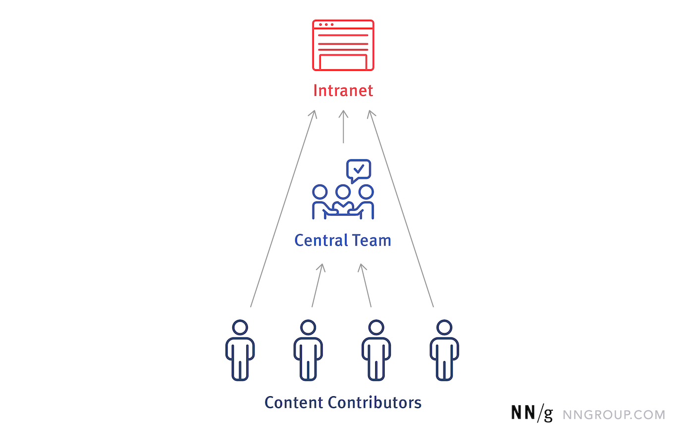 信息图显示了一些内容贡献者通过一个中心团队发布内容,而其他贡献者能够直接发布到内部网。