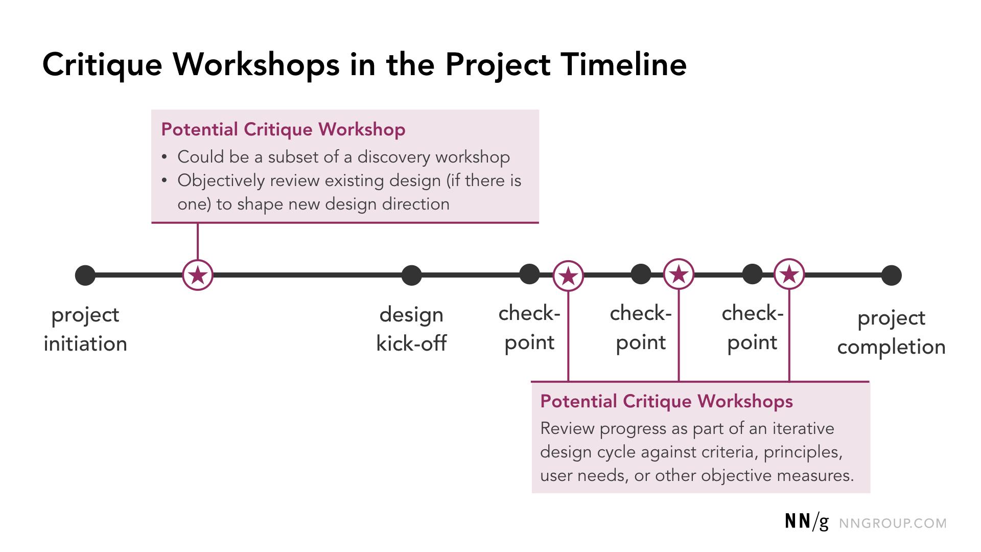 Opportunités communes pour les ateliers de critique de conception à travers une chronologie de conception de haut niveau