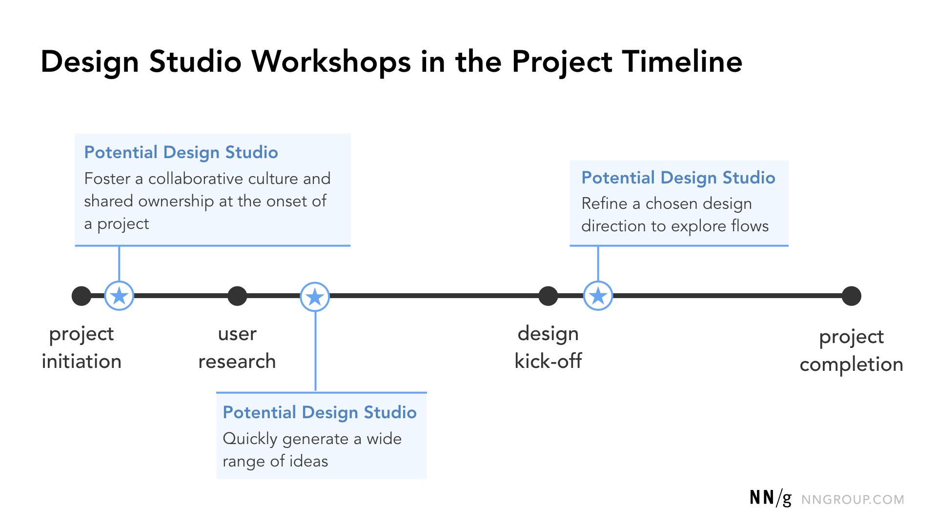 Opportunités communes pour les ateliers de conception à travers une chronologie de conception de haut niveau