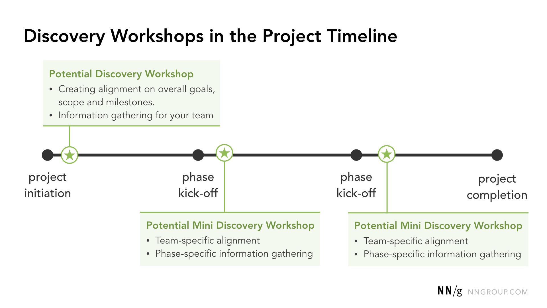 Options pour des ateliers de découverte dans la chronologie du processus de conception