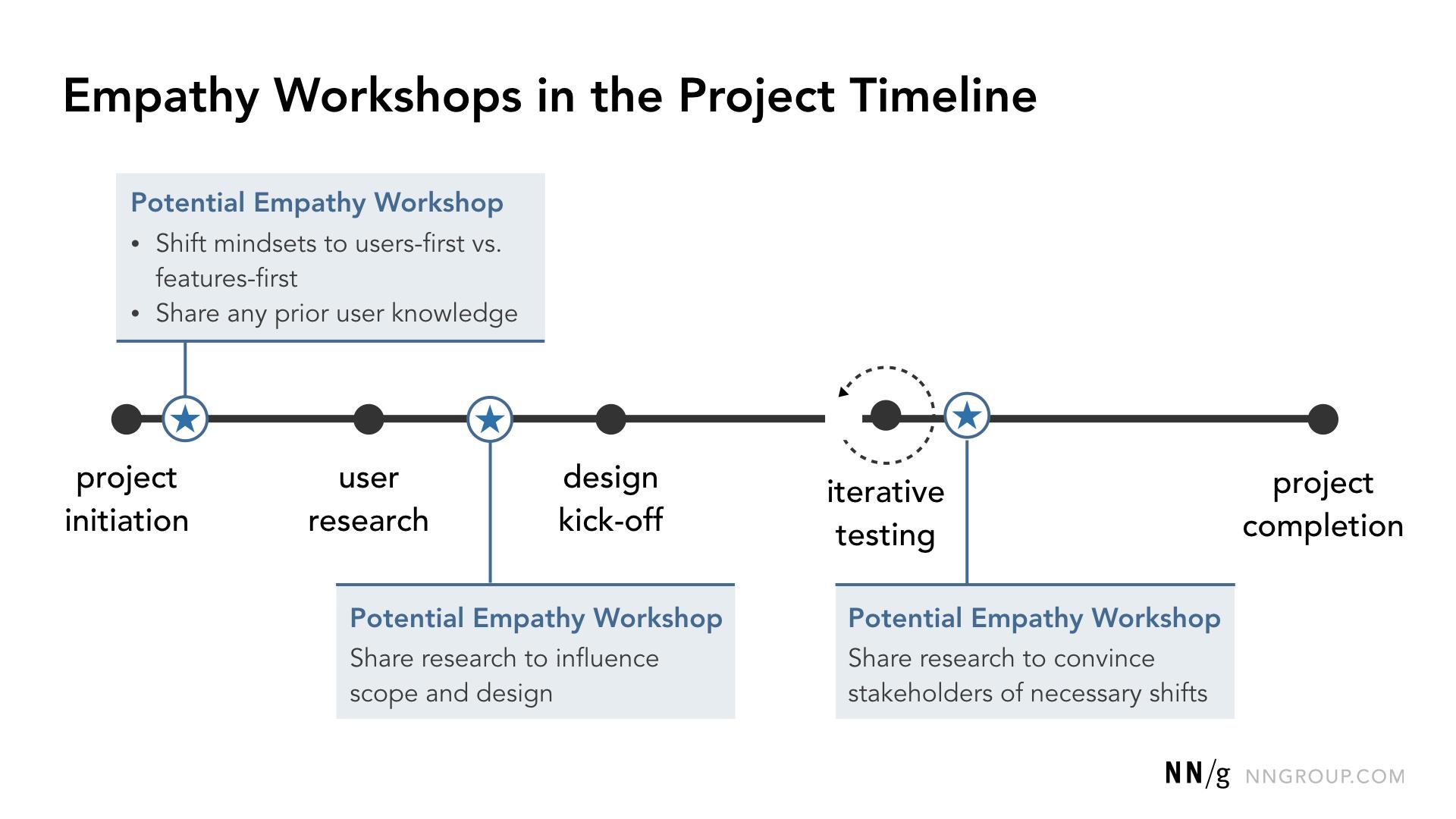 Opportunités communes d'ateliers d'empathie sur une chronologie de conception de haut niveau