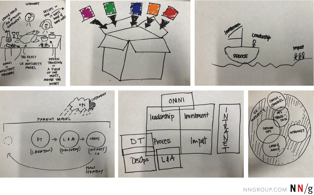 How To Get Stakeholders To Sketch A Magic Formula