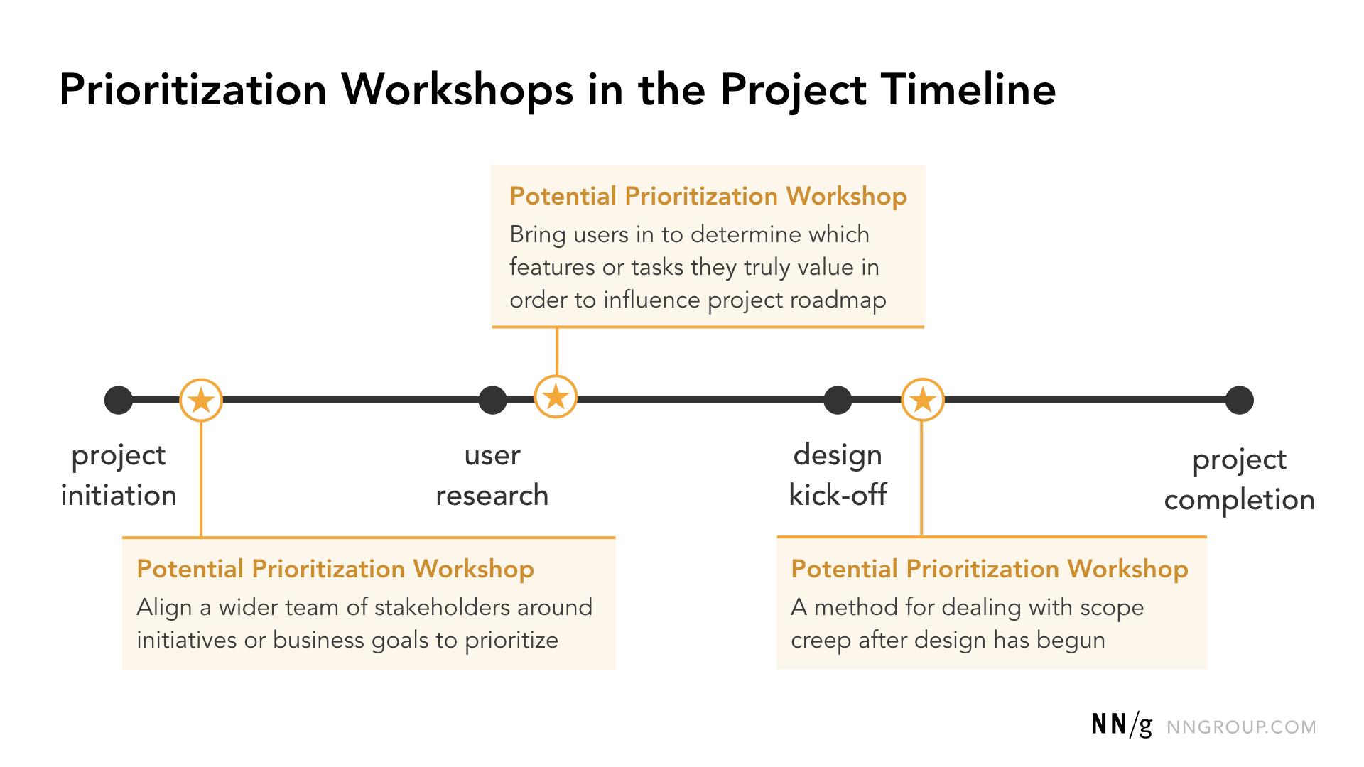 Opportunités communes pour les ateliers de priorisation à travers un calendrier de conception de haut niveau