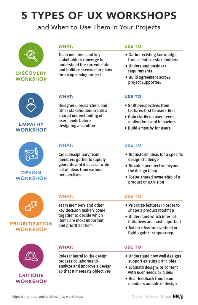 5 astuces pour les ateliers UX