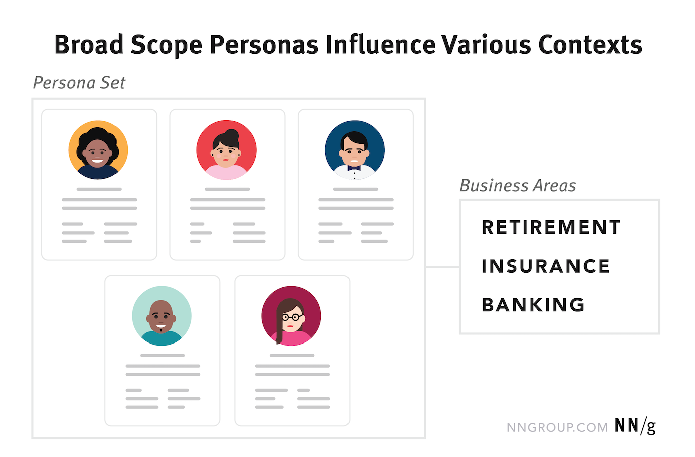 Just-Right Personas: How to Choose the Scope of Your Personas