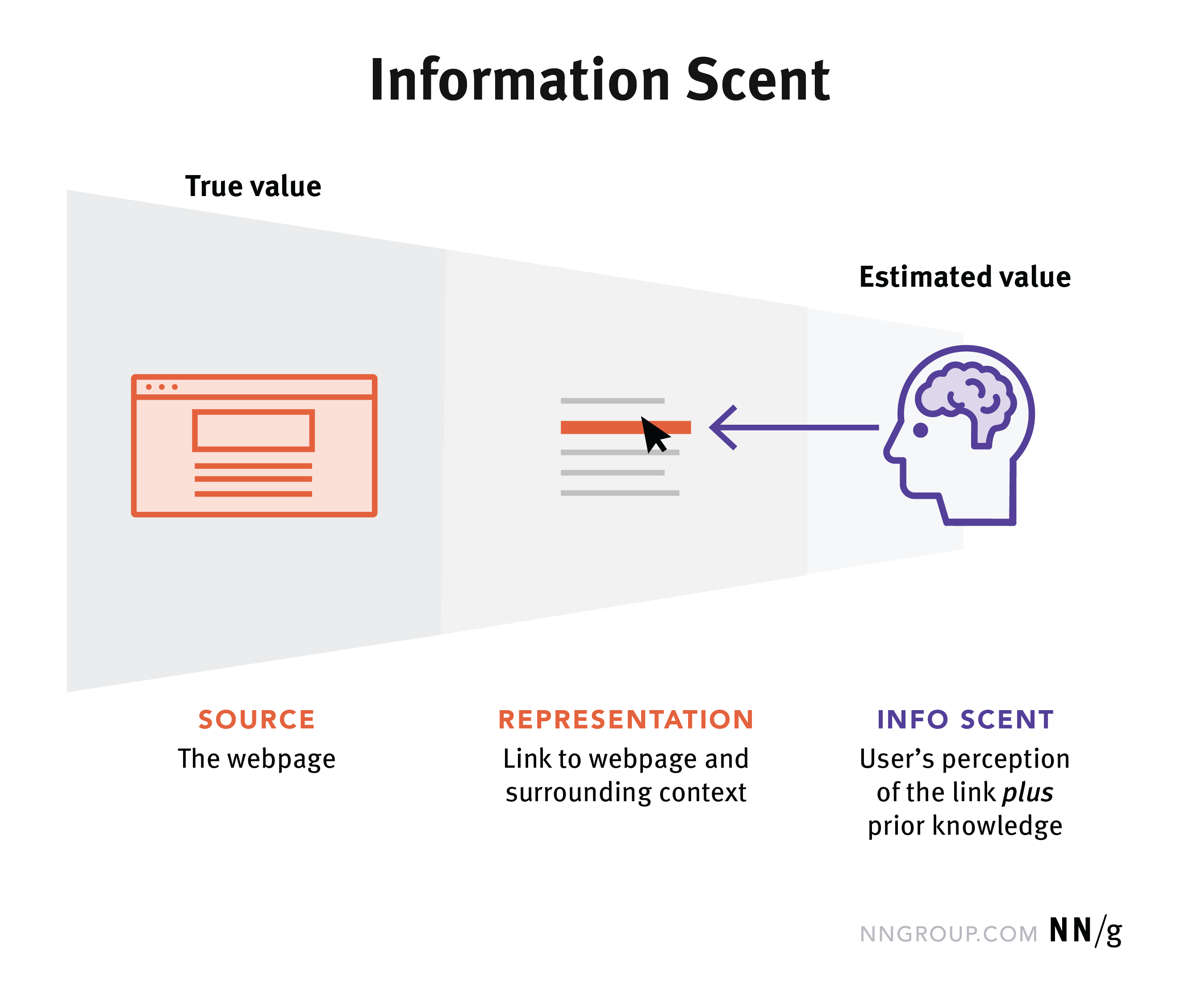 Information Scent How Users Decide Where To Go Next