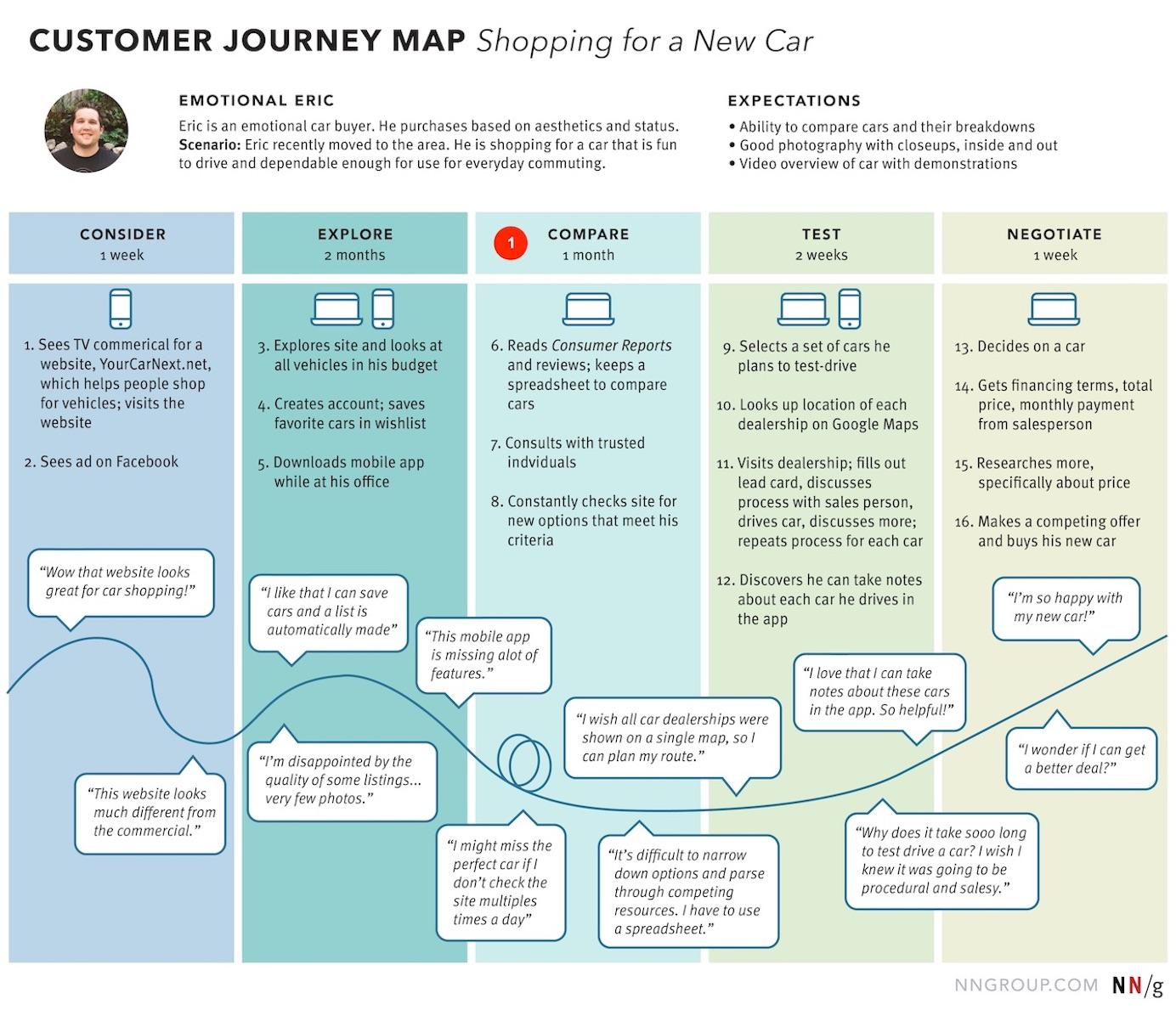 7 Ways to Analyze a Customer-Journey Map