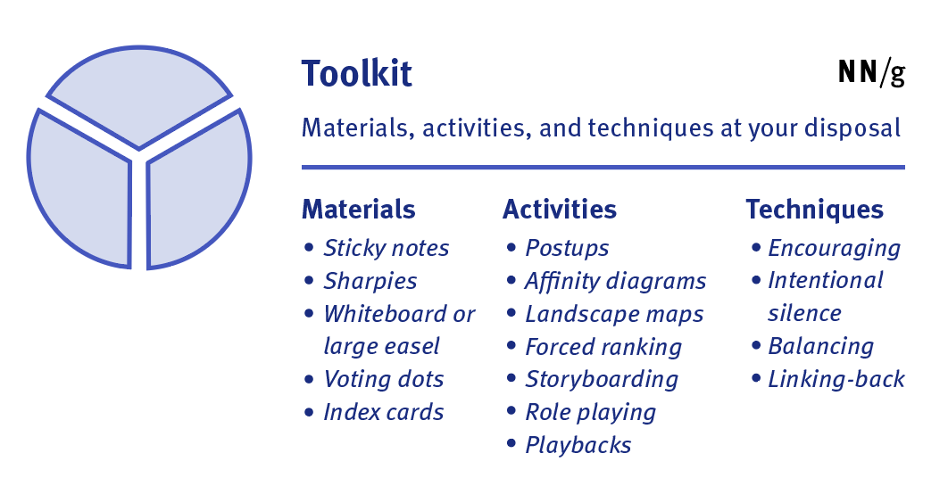 Facilitator's toolkit is made up of materials, activities, and techniques.