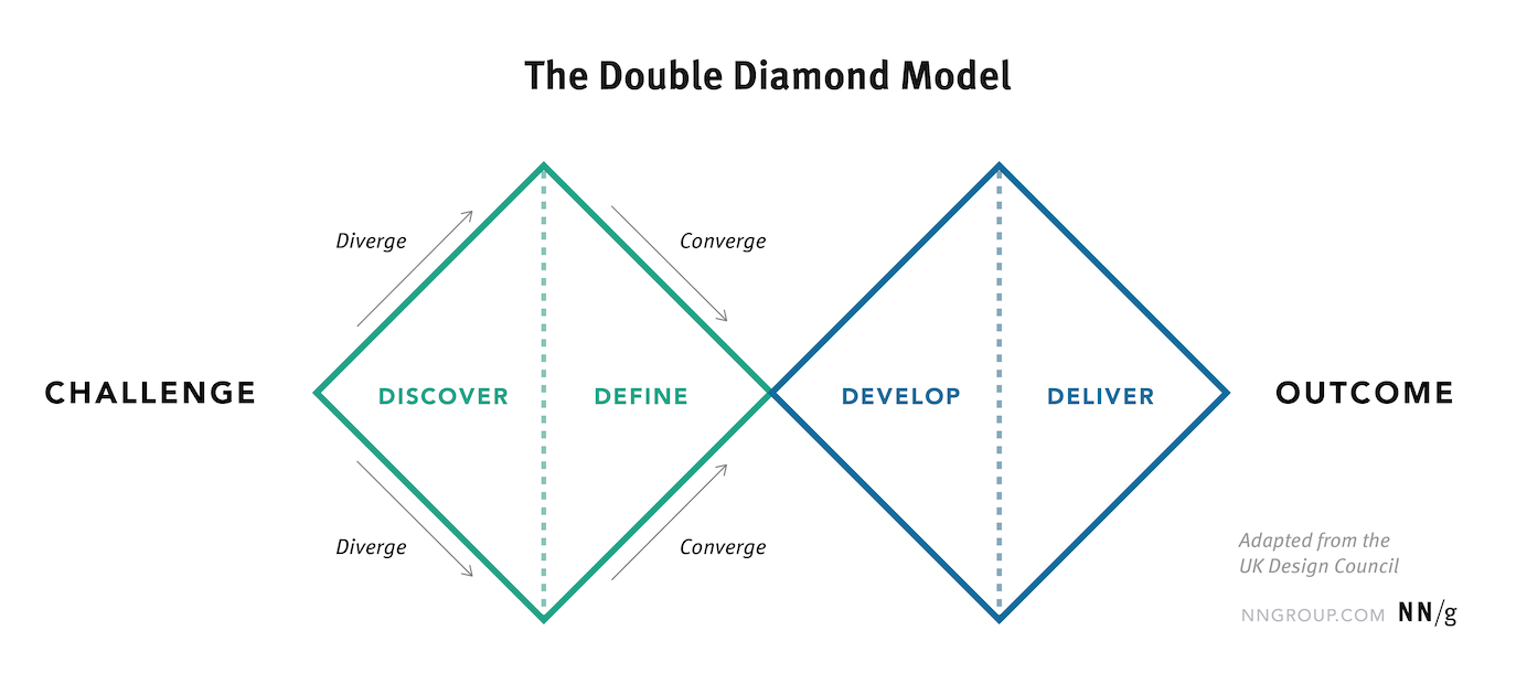 The Discovery Phase In Ux Projects