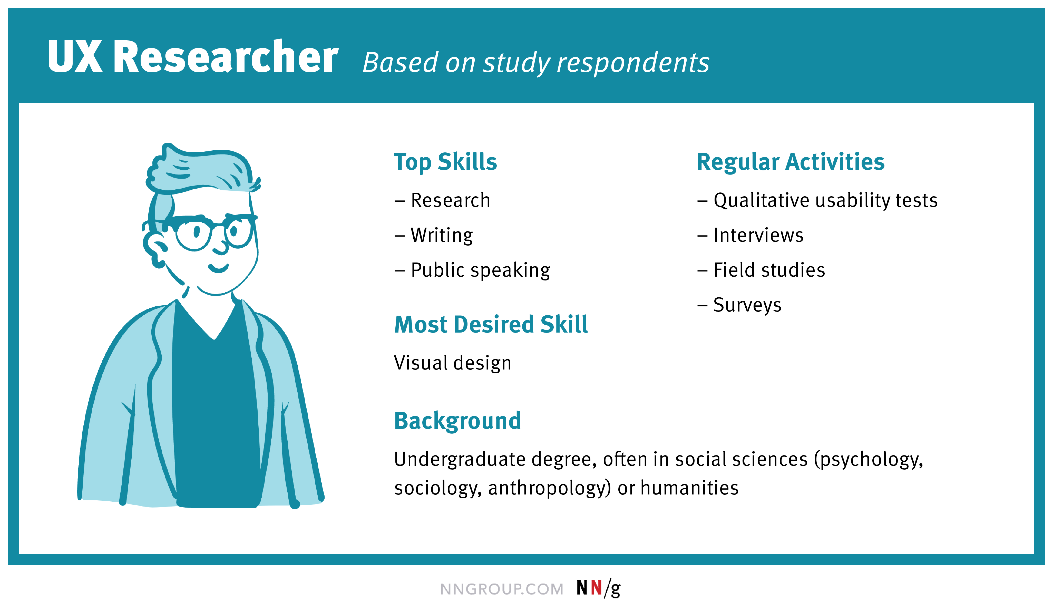 Image of a UX researcher, based on study respondents. Top skills: research, writing, and public speaking; Most desired skill: visual design; Regular activities: qualitative usability tests, interviews, field studies, and surveys; Background: undergraduate degree, often in social sciences (psychology, sociology, anthropology) or humanities