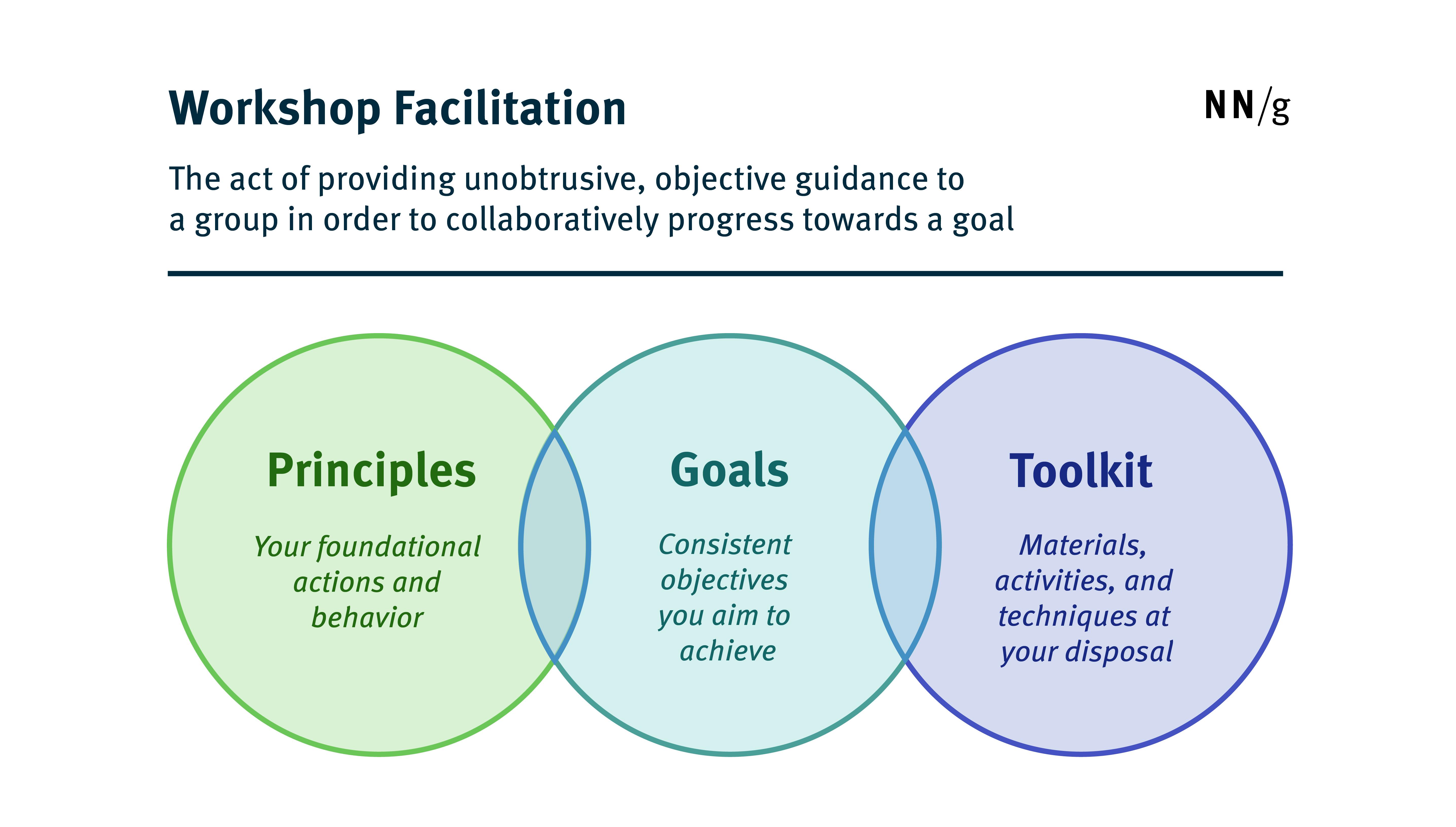 研讨会促进原则,目标和工具包