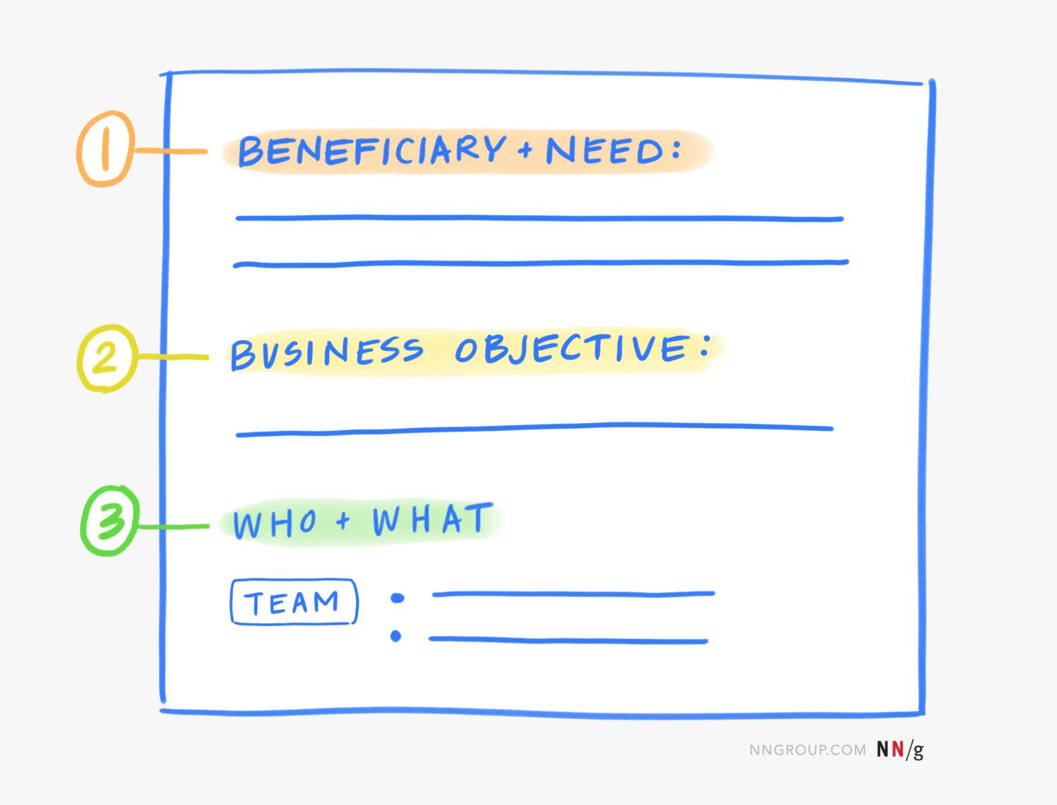 主题由3件事组成:受益人和需要,业务结果以及将解决问题的团队。