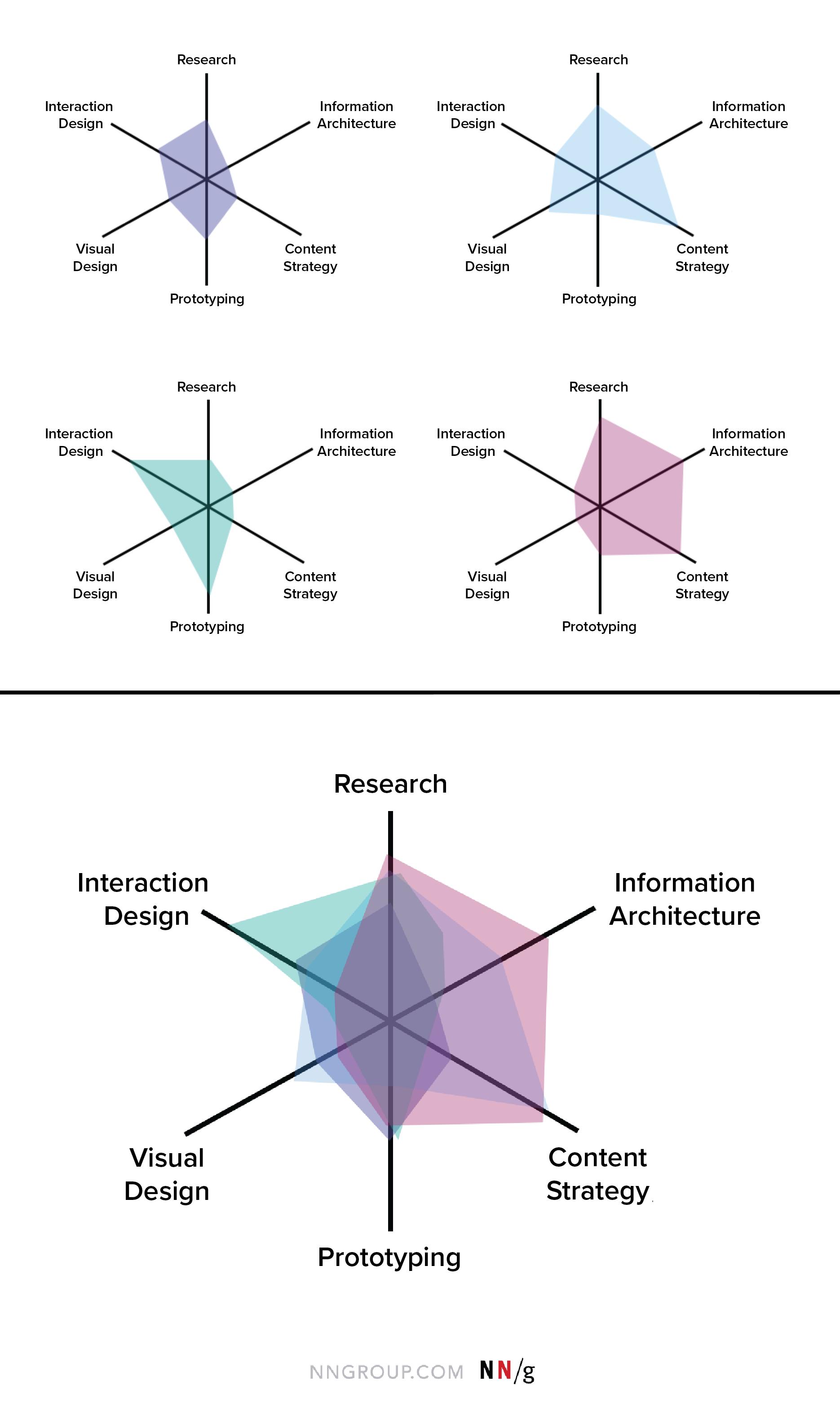 单个设计师的技能图和整个团队的综合技能图