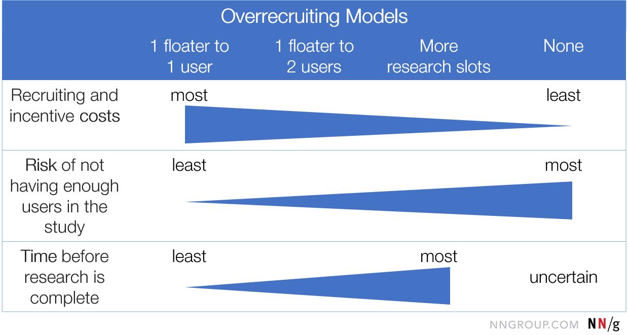 在白色背景的蓝色箭头显示1浮动到1个用户:大多数招聘成本,最小的风险没有足够的用户,以及在学习结果之前的最短时间