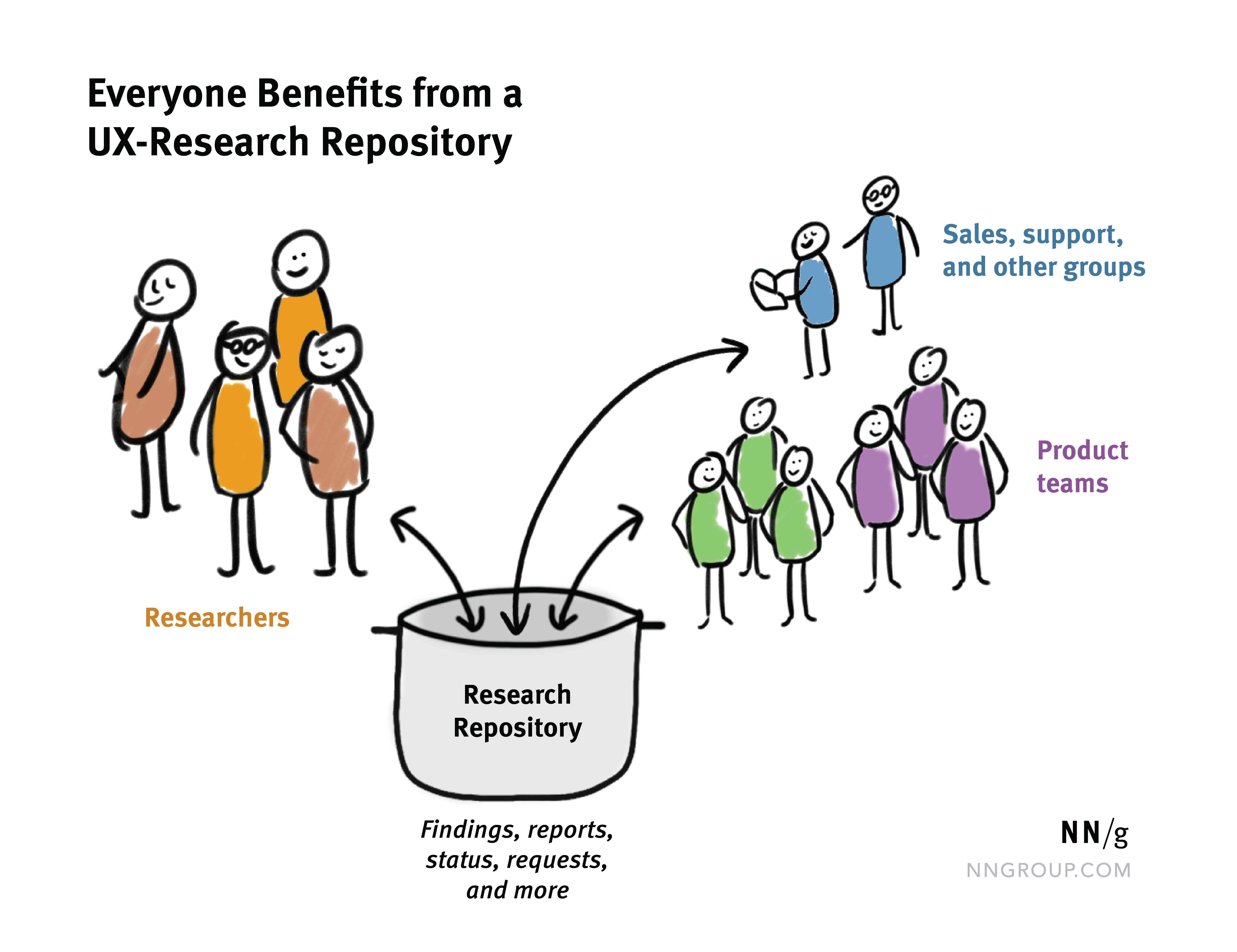 """用箭头点进出""""研究储存库""""杆,粘贴人物""""研究人员,支持,销售和产品团队"""""""