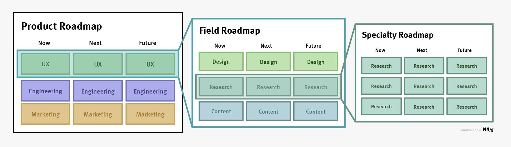 路线图的3种类型:产品,现场和专业