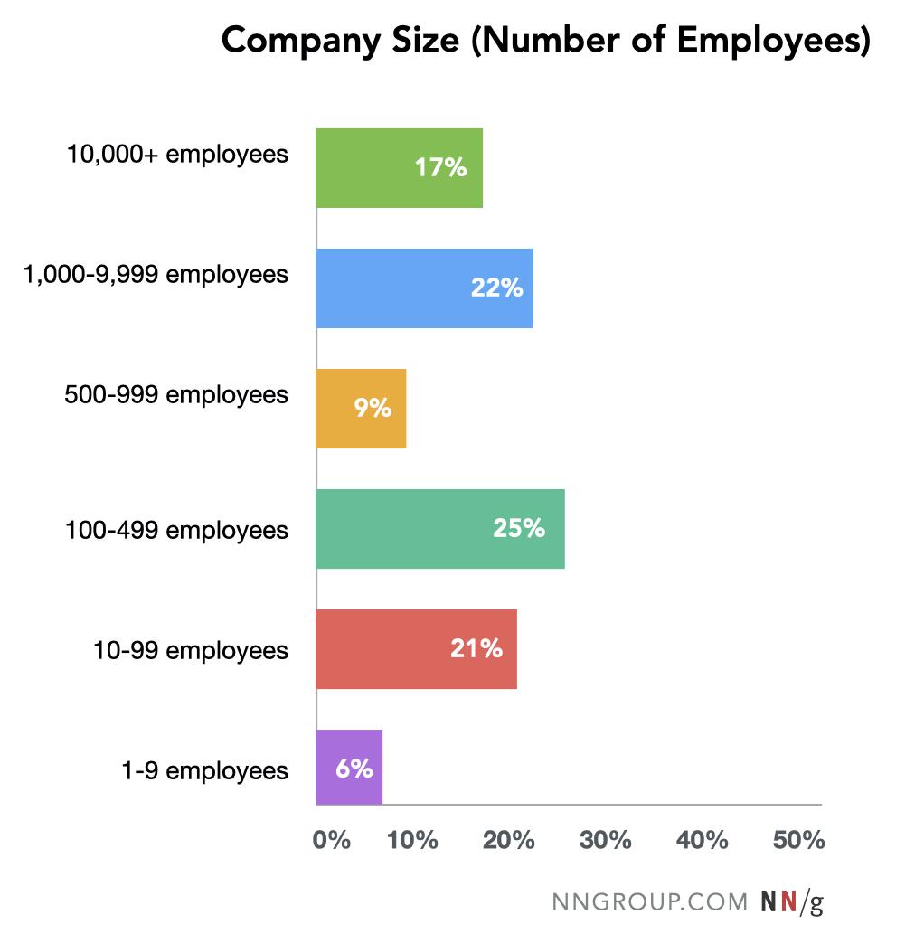 distribución de frecuencia del número de empleados en las empresas encuestadas