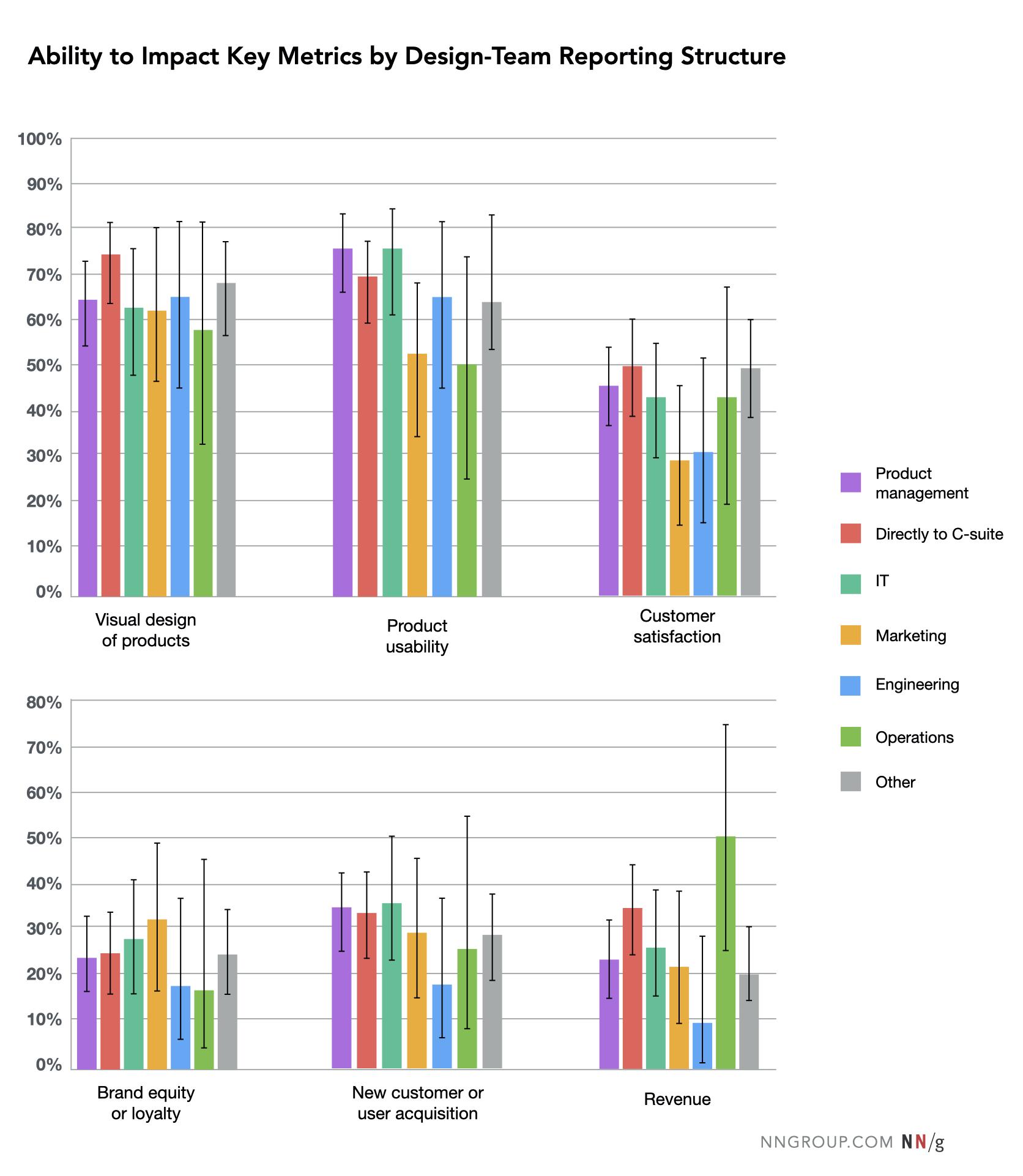la capacidad de influir en los indicadores clave a través de la estructura de informes