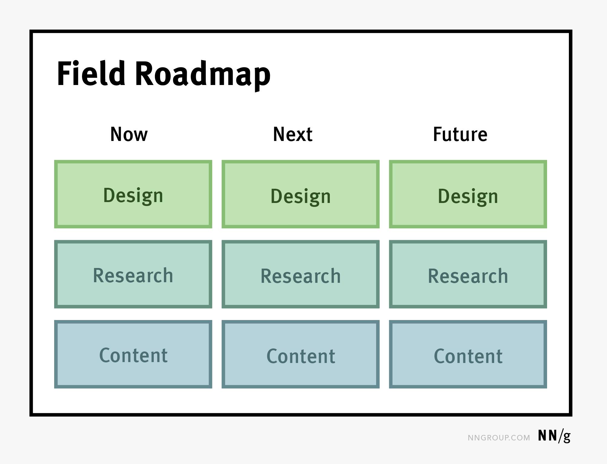 实地路线图描绘用户体验工作,包括研究、设计和内容。