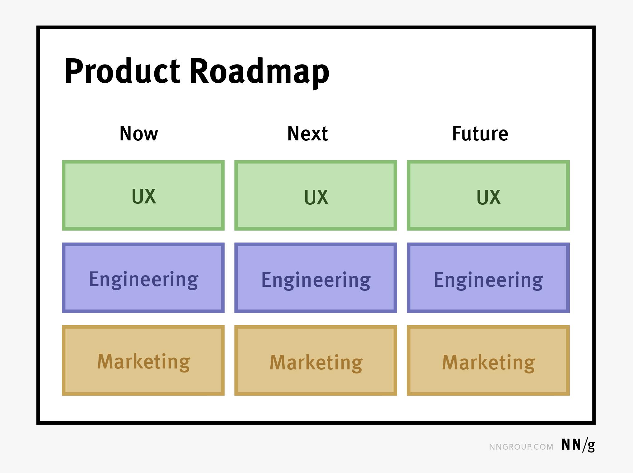 产品路线图是三种类型中最广泛的一种,它驱动着其他路线图。