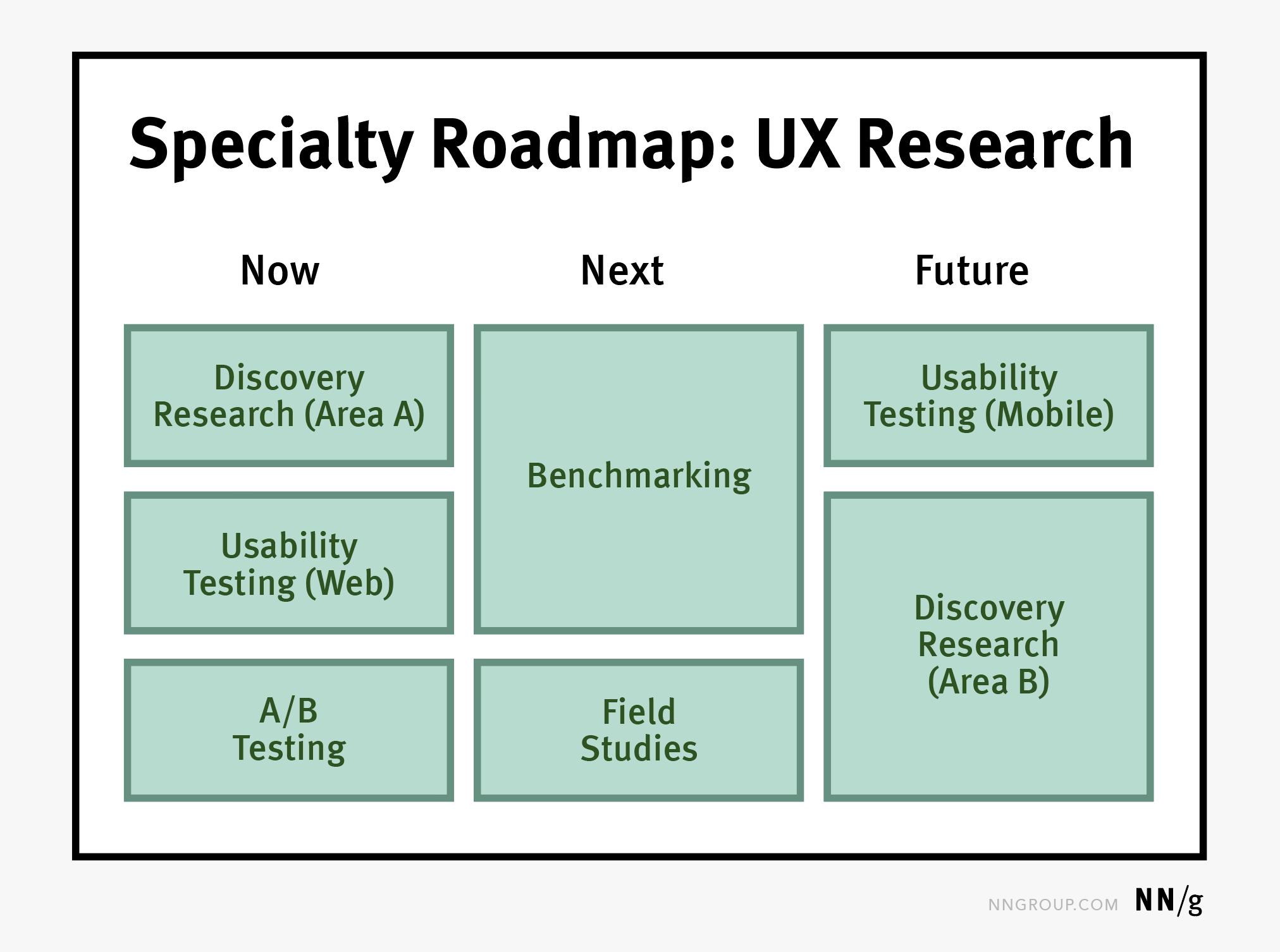 专业路线图描绘一个特定的用户体验领域。