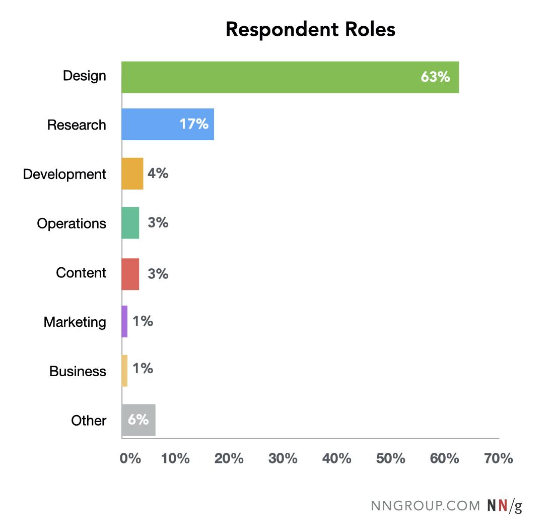 distribución de frecuencia de los roles declarados de los encuestados