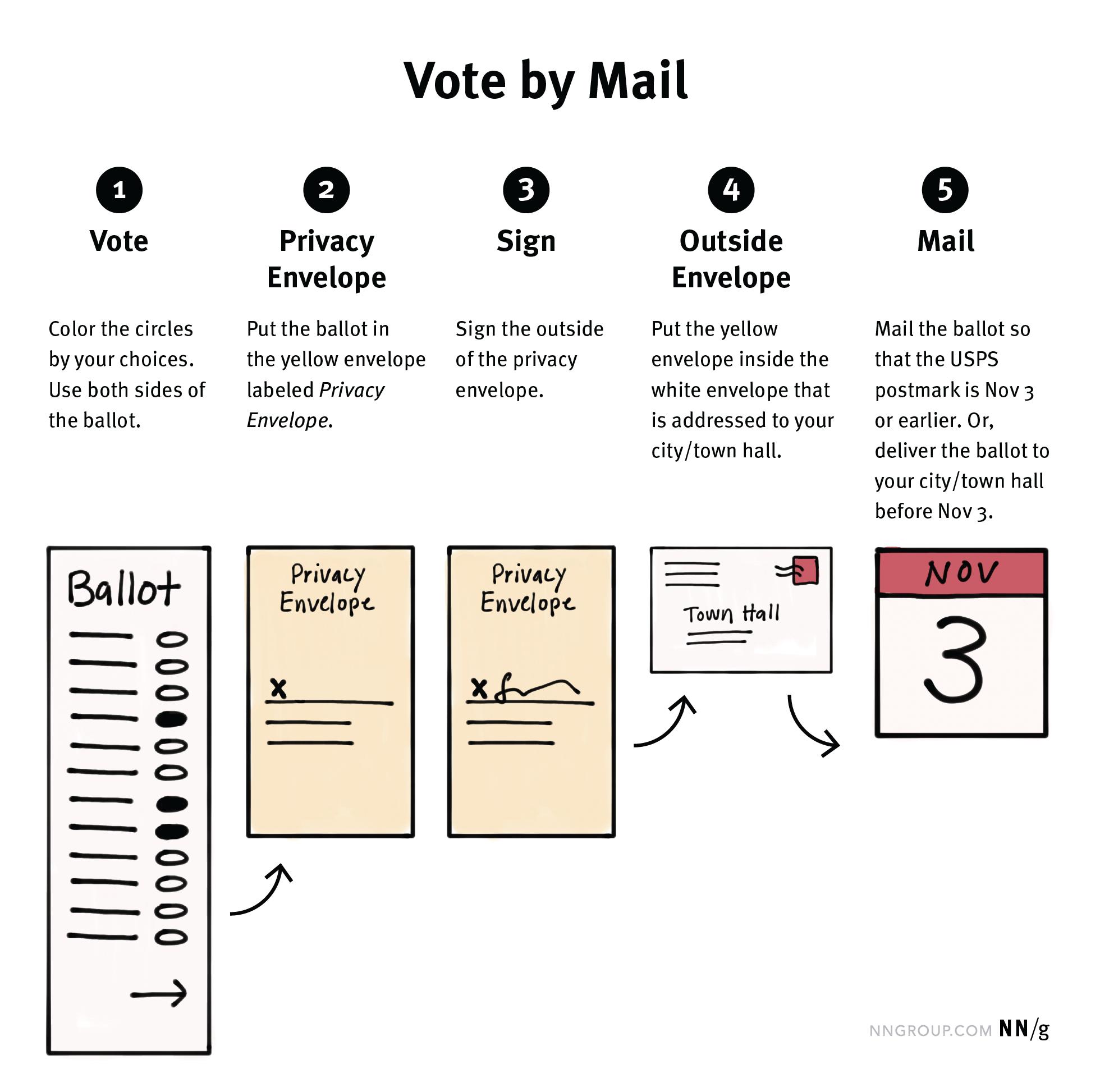 """1)表决结果:该颜色由圆你的选择。使用投票的两侧。(投票草图)2)保密信封:把选票中黄色的""""保密信封""""。(素描黄色信封的)3)登录:登录隐私信封的外部。(签字素描黄色信封)4)外部信封:将黄色信封是写给你的城市/城镇大厅的白色信封内。(白色信封的草图)5)邮件:邮件投票,和USPS邮戳11月3日或之前。或能在美国11月3日交付表决,以你的城市/城镇大厅(素描11月3日历日的)"""