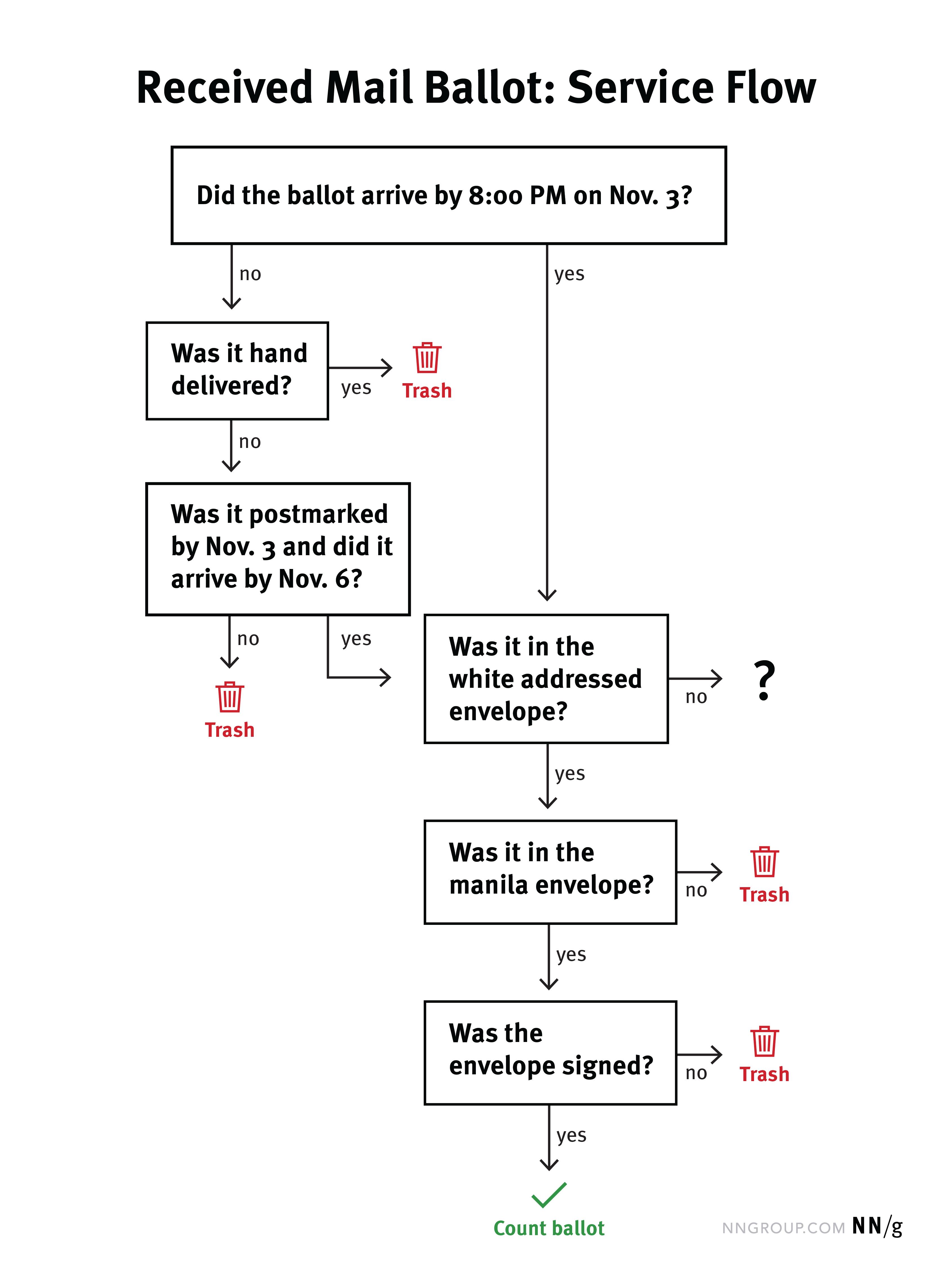 接收邮件选票服务流程(流程图):难道选票上的11月3日抵达由8:00 PM?是的,那是它在白色信封。没有,然后呢?不知道会发生什么。是的,那是它在牛皮纸信封?否,然后垃圾。是的,然后在信封签署?否,然后垃圾。是的,再算选票。