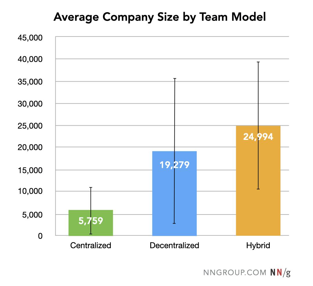 Las empresas híbridas tienden a ser más grandes que las empresas centralizadas.