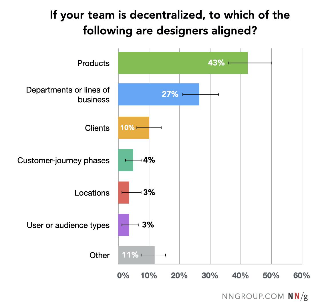 La mayoría de los equipos descentralizados están asociados a productos (43%) o departamentos internos o líneas de negocio (27%).