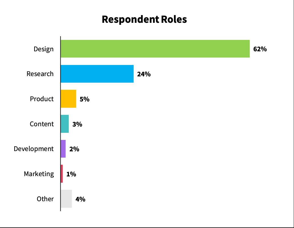 Gráfico de barras por función de los encuestados, que incluye diseño (62%), investigación (24%), producto (5%), contenido (3%), desarrollo (2%), marketing (1%) y otros (4%)