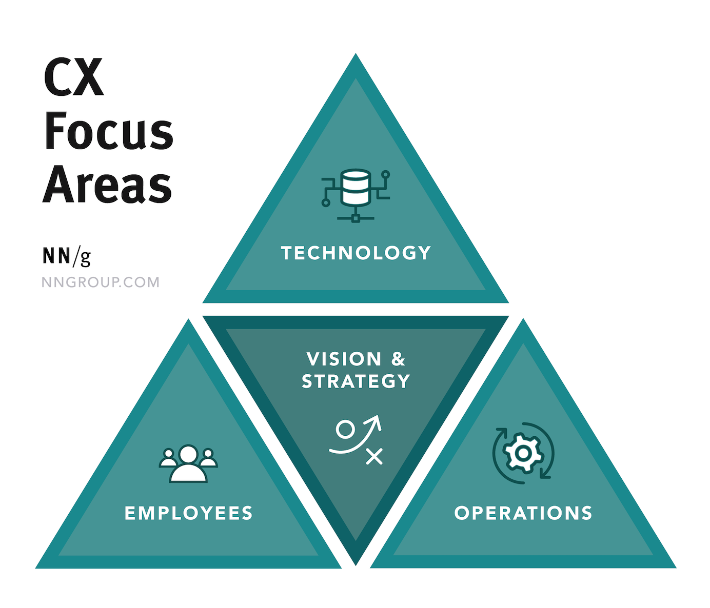 A Framework for CX Transformation How to Operationalize CX at Scale