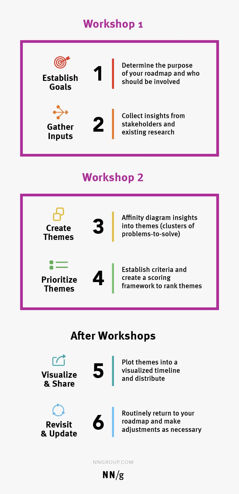 可以举办两个路线式讲习班,一个研讨会收集输入,接下来创建和优先考虑主题。