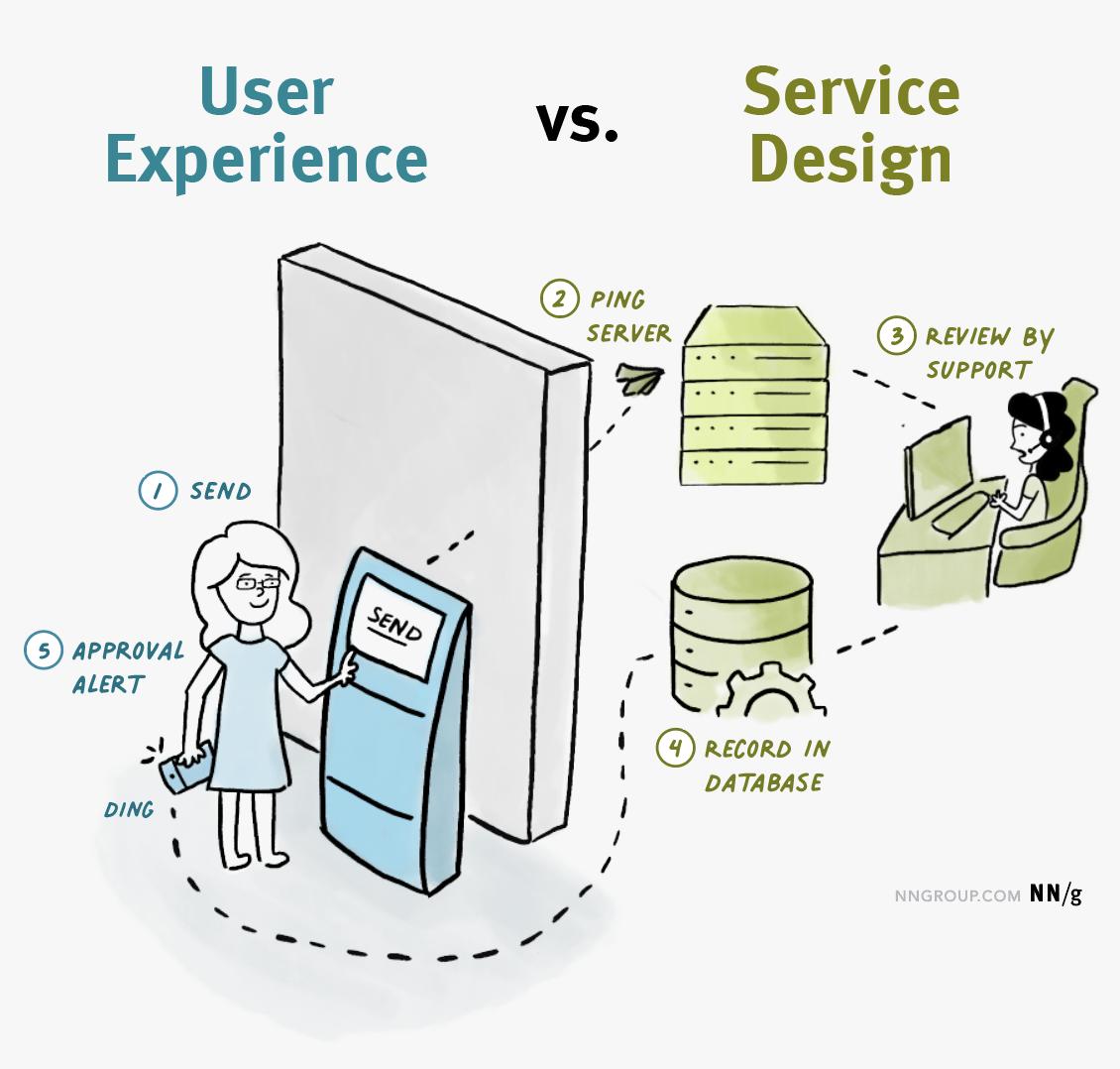 So sánh thiết kế dịch vụ và trải nghiệm người dùng