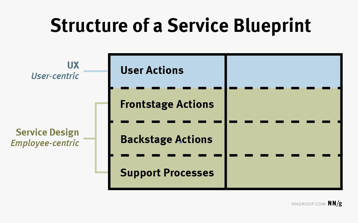UX trong cấu trúc chi tiết dịch vụ