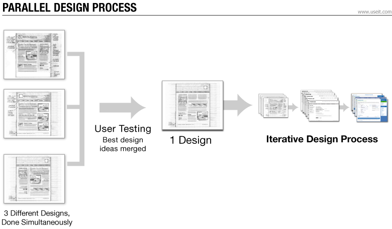 Parallel Iterative Design Competitive Testing High Usability