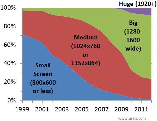 screen sizes computer resolution