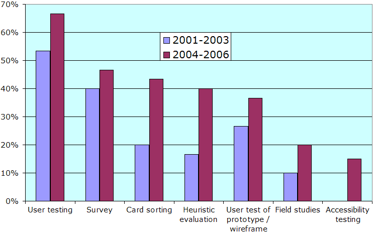 Chart of how many winning intranet projects used various usability engineering methods, comparing averages for 2001-2003 with 2004-2006. There was no use of accessibility testing in the first three-year period, whereas 15% of projects employed this method in the second period.