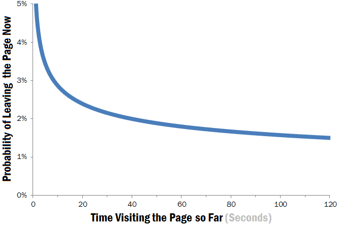 Weibull hazard function showing the probability that users will leave a Web page at time t if they have already stayed for t seconds.